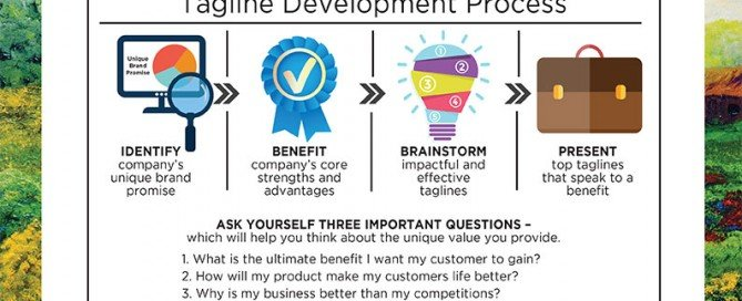 This is an infographic that explains the Tagline Development Process. Please contact us at 330-524-5001 for complete details.